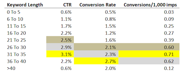 Analysis on average CTR for keyword length in keyword density