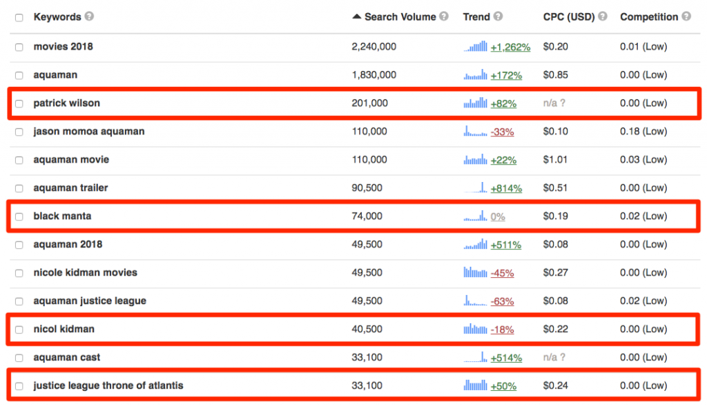 Perform a reverse search with Keyword Tool's Analyze Competitor function to find current YouTube trends