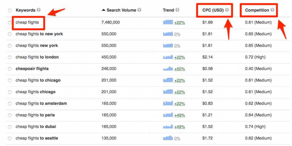 Keyword Tool gives key data for SEO like search volume and CPC, but not Google Autocomplete