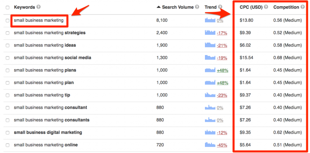 Keyword Tool shows search term data