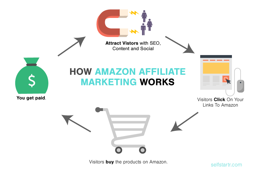 How Amazon affiliate works