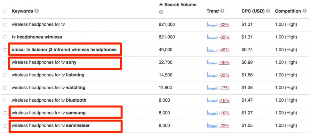Amazon product search on Keyword Tool