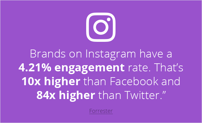3 Things You Must Do to Increase Your Instagram Engagement Rate