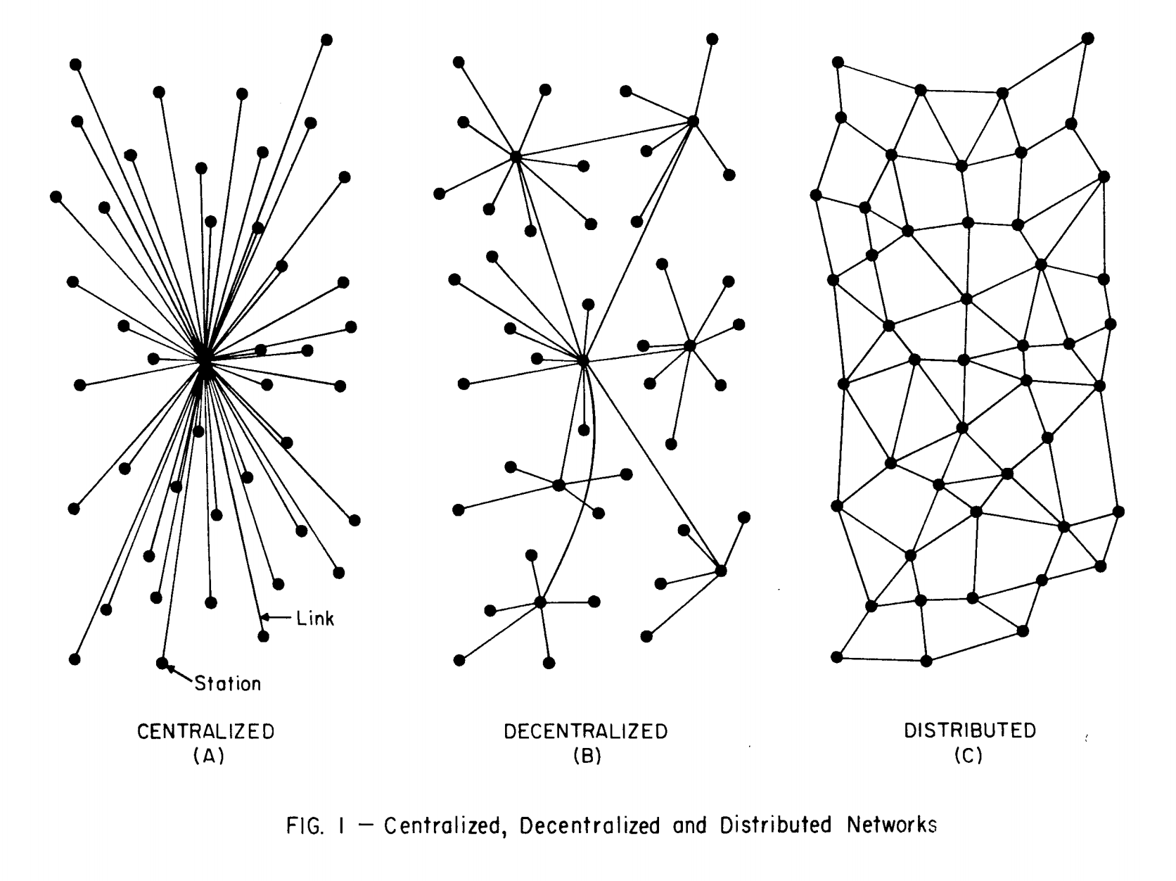 (Or centralized, federated, peer-to-peer. Jay Graber, 2020, https://medium.com/decentralized-web/decentralized-social-networks-e5a7a2603f53)