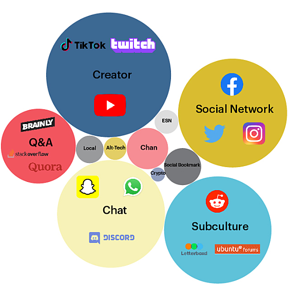 Top 100: The most popular social media platforms and what they can teach us