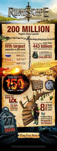 RuneScape Hits 200 Million Accounts