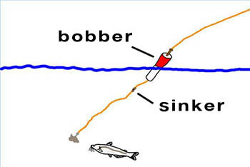 Bobbers and Sinkers