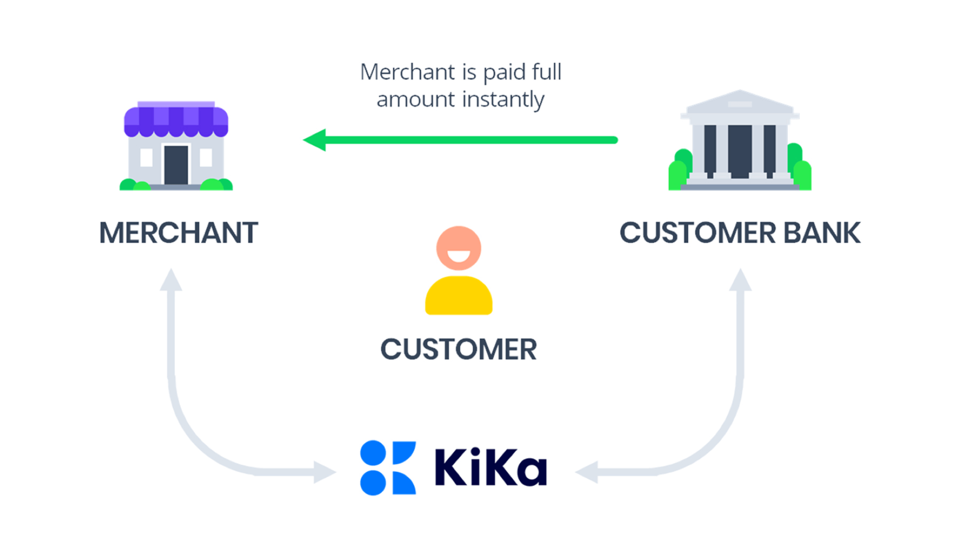 KiKa: How it Works