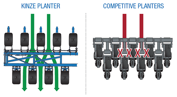 The Advantages Of Kinze Split Row Planters Kinze