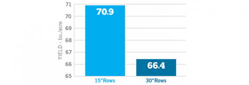15 Inch Row Yield Graph 740 X 252 Px