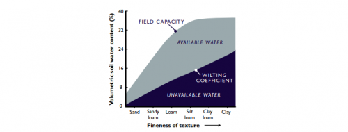 Field Water Holding Capacity 740