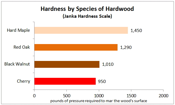 butcher block species hardness comparison