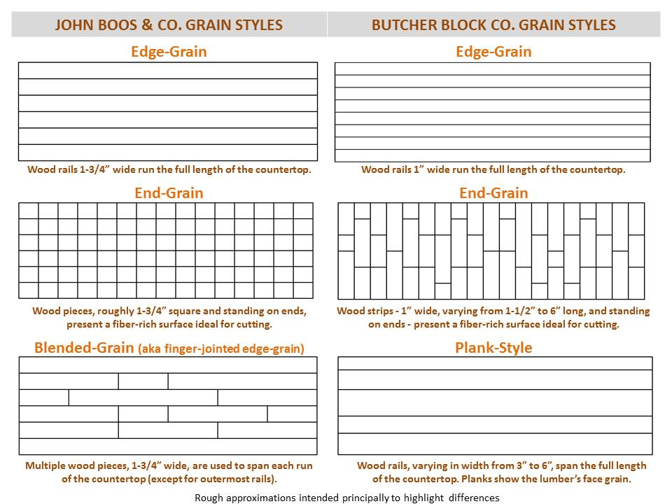 Custom Countertop Grain Style Options