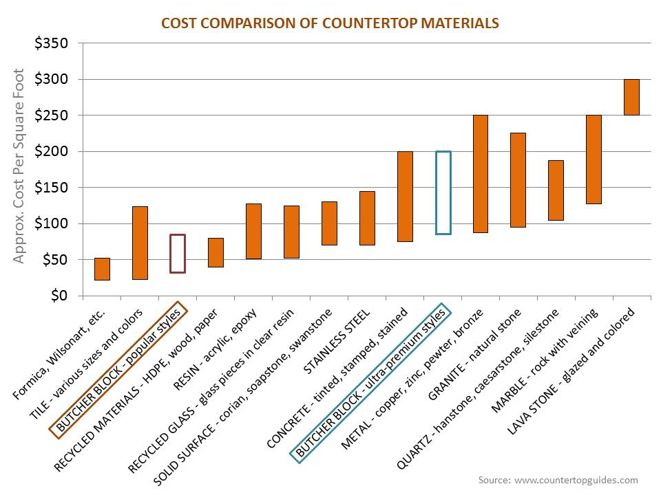cost of butcher block countertops cost comparison