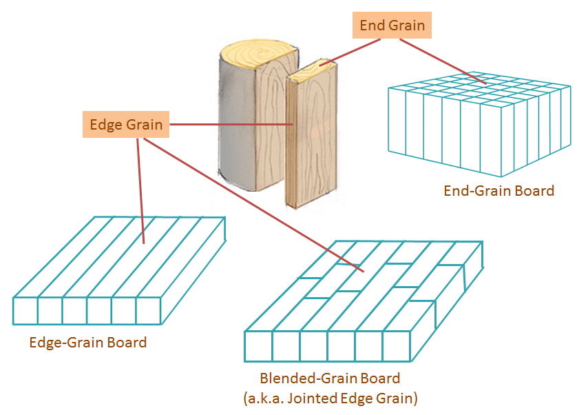 Butcher Block Grain Styles