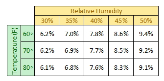 countertop temperature and humidity guidelines
