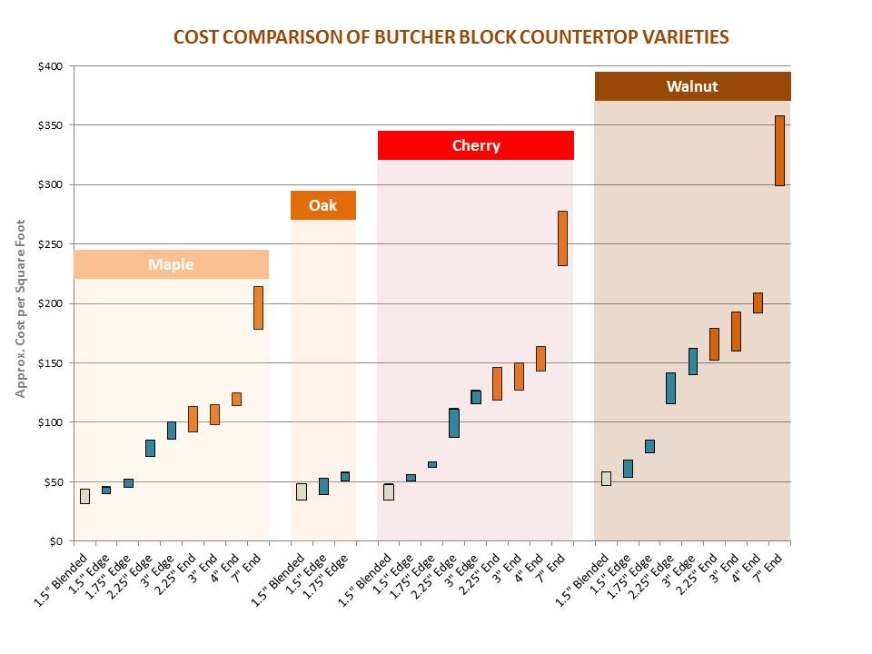 butcher block cost comparison