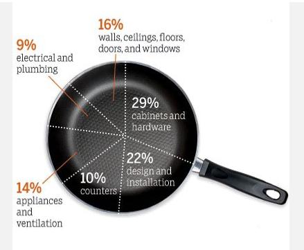 Kitchen Component Costs