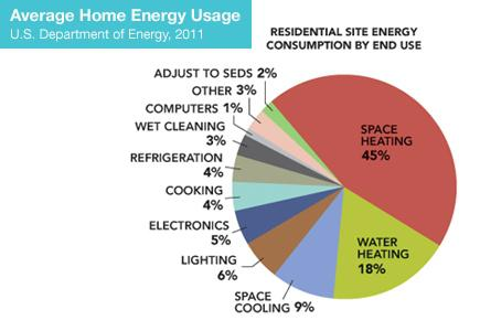 Pie Chart of Residential Site Energy Consumption by End Use