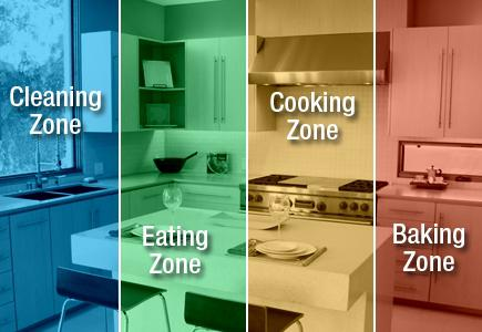 Kitchens.com - Layouts - Zone Design - The Basics of ...