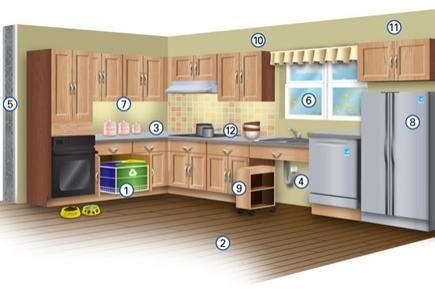 """Illustration of """"green"""" kitchen with key features highlighted and numbered"""