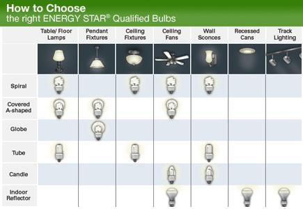 A comparative chart of lighting options