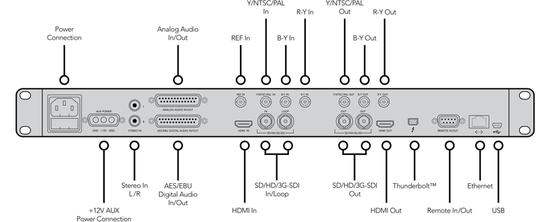 Connections teranex2d