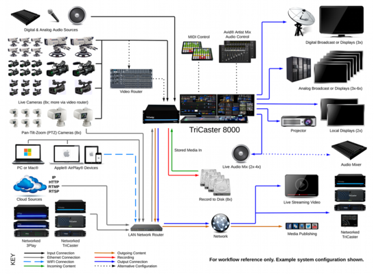 Tricaster 8000 system diagram 2014