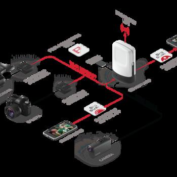 Rent SlingStudio Live Streaming Mobile Production Kit