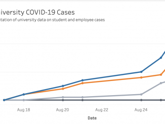 A graph with four lines depicting COVID-19 case numbers at Temple University