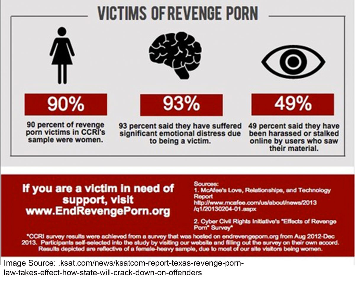 Revenge Porn and the First Amendment