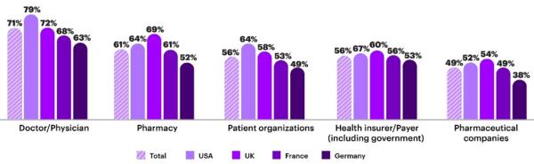 accenture-patients2019-share-600