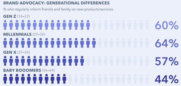 globalwebindex-influencers-family-600