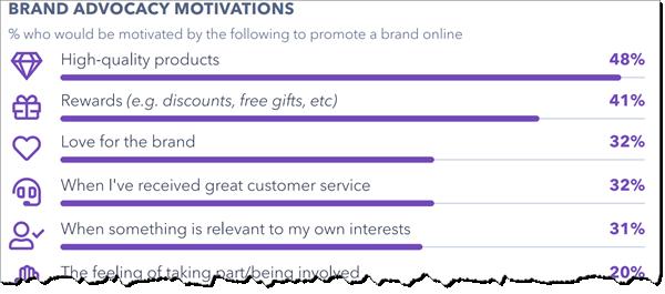 globalwebindex-influencers-motivations-600