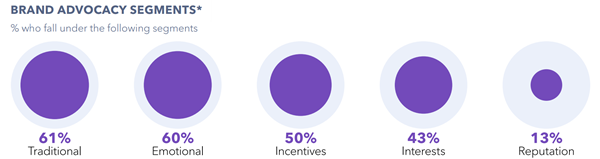 globalwebindex-influencers-types-600