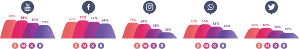 gwi-social-info-platforms-600