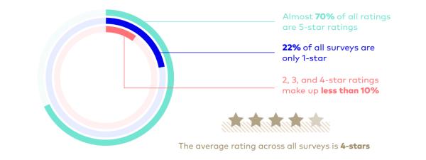 healthgrades-ratings-600