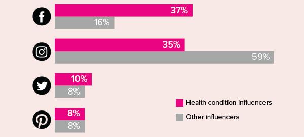 healthline-influencers-compare-600
