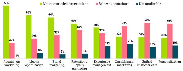 marketingcharts-ecomm-initiatives-600