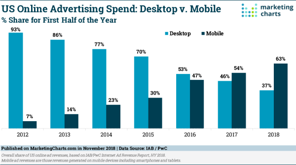 marketingcharts-mobile-ads-600