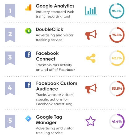 Most popular website tracking codes are Google and Facebook | Klick