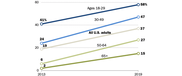 pew-research-smartphonefirst-600