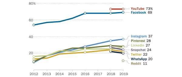 pewresearch-social-reach-2019-600