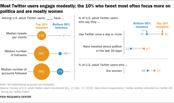 pewresearch-twitter-top10-600