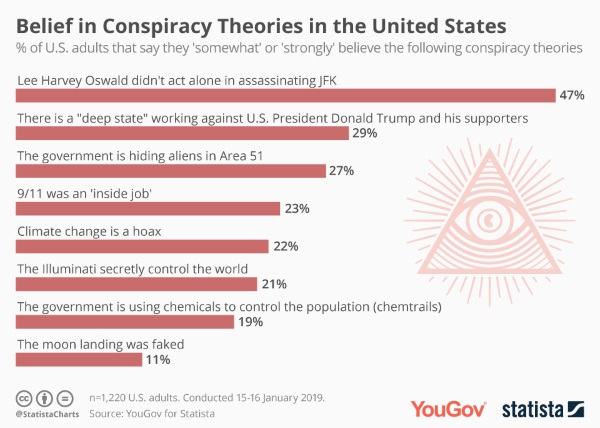 statista-conspiracy-600