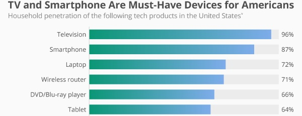 statista-musthave-devices-600
