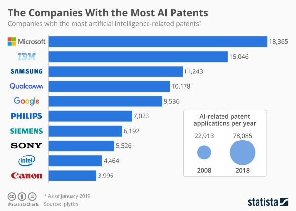 statista-patents-600
