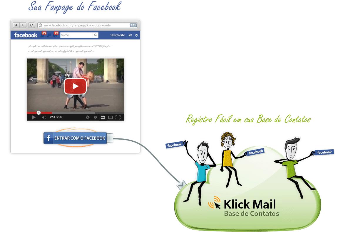 facebook-Fanpages. Vertrauensaufbau in einer vertrauten Umgebung.