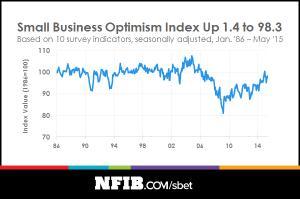 nfib-optimism-index-201506