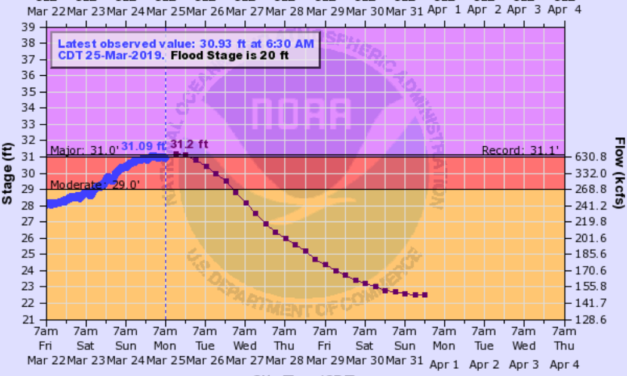 Missouri River flooding near Waverly could break records set in 1993 Monday, NWS warns